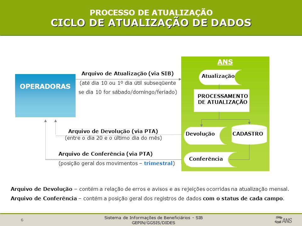 PROCESSO DE ATUALIZAÇÃO CICLO DE ATUALIZAÇÃO DE DADOS
