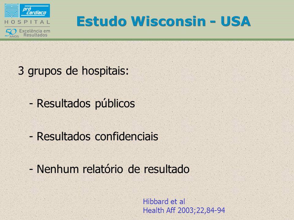 Estudo Wisconsin - USA 3 grupos de hospitais: - Resultados públicos