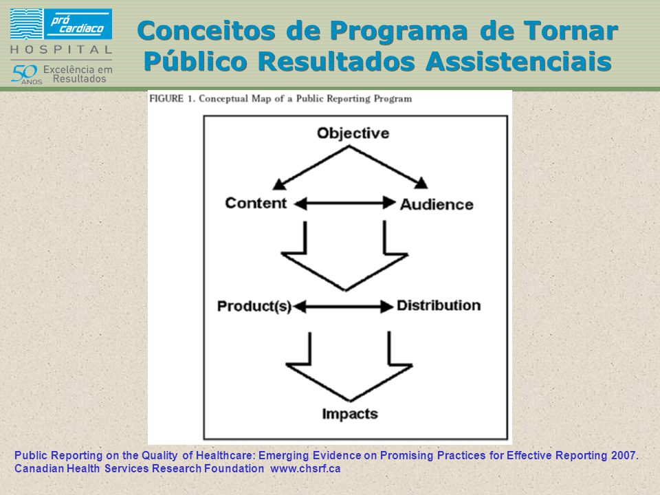 Conceitos de Programa de Tornar Público Resultados Assistenciais