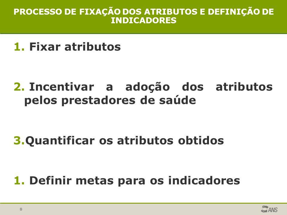 PROCESSO DE FIXAÇÃO DOS ATRIBUTOS E DEFINIÇÃO DE INDICADORES