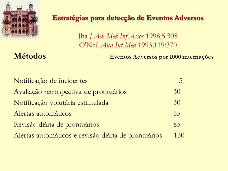 Métodos Eventos Adversos por 1000 internações