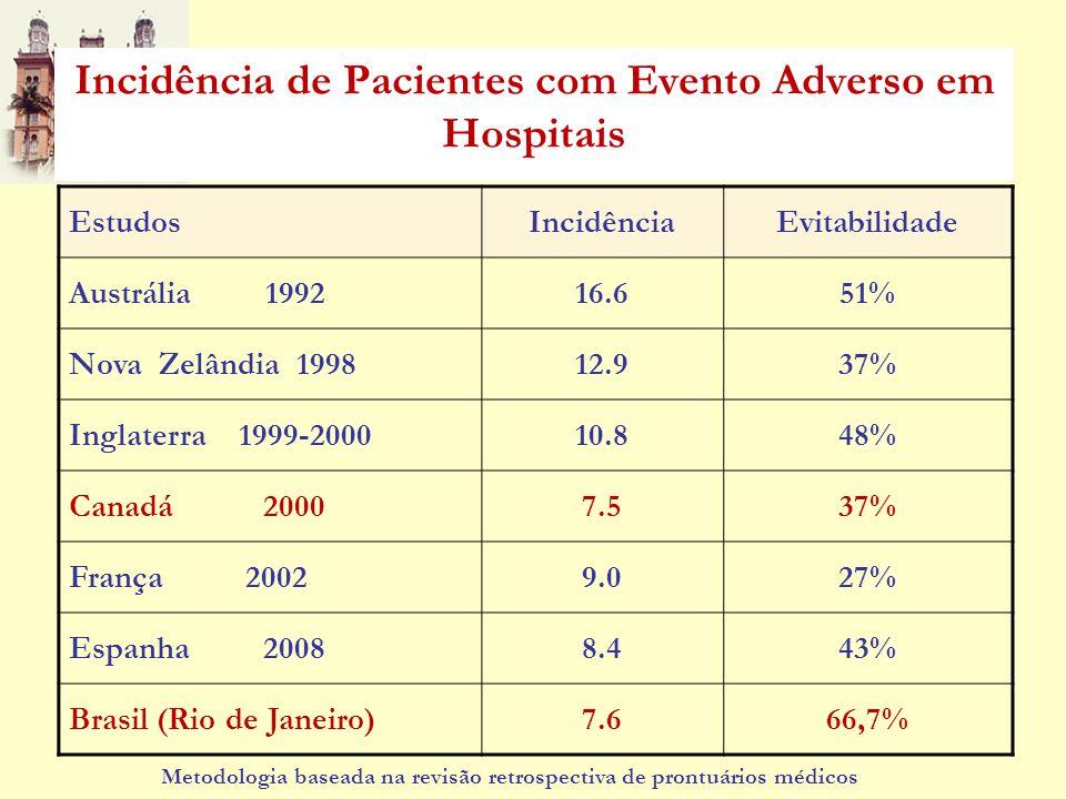 Incidência de Pacientes com Evento Adverso em Hospitais