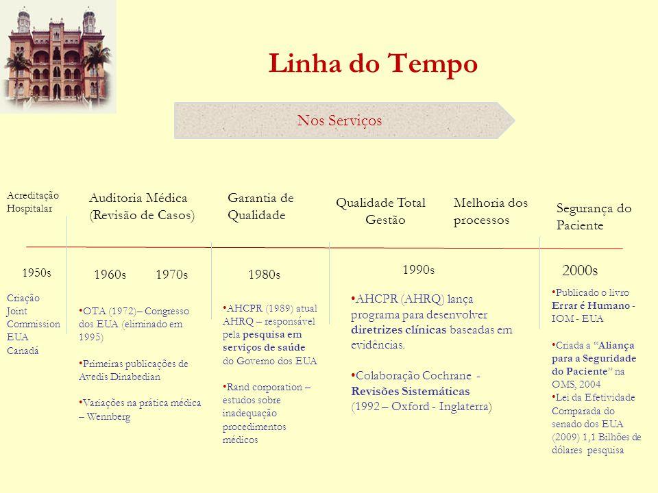 Linha do Tempo Nos Serviços 2000s Auditoria Médica (Revisão de Casos)