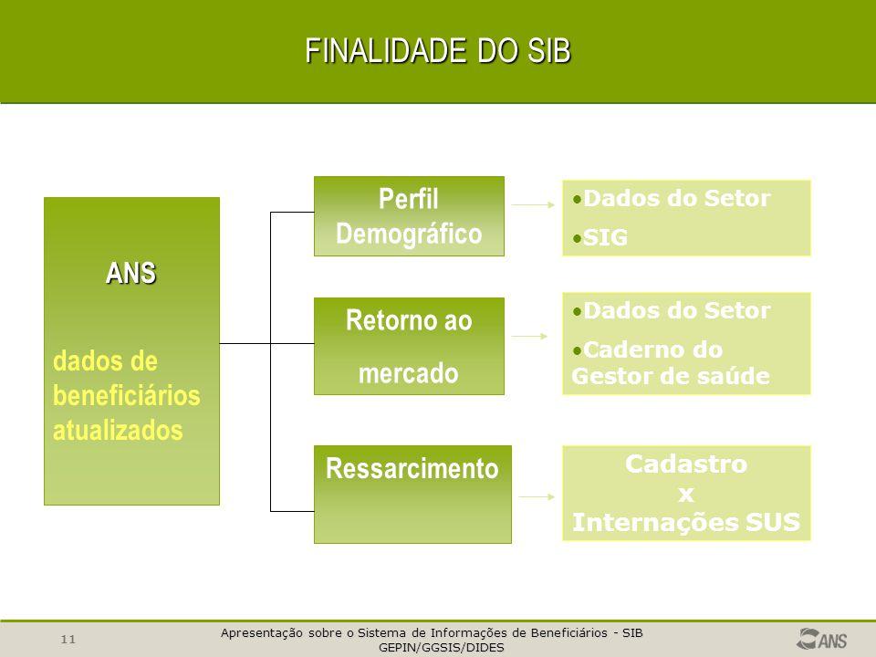 FINALIDADE DO SIB Perfil Demográfico ANS dados de beneficiários