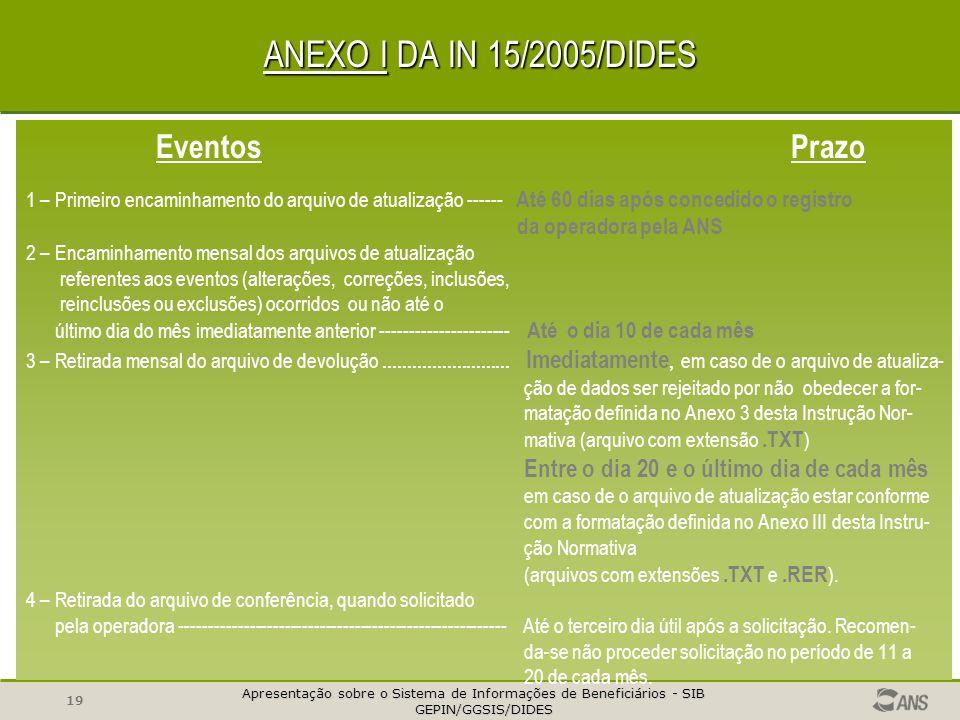 ANEXO I DA IN 15/2005/DIDES Eventos Prazo da operadora pela ANS