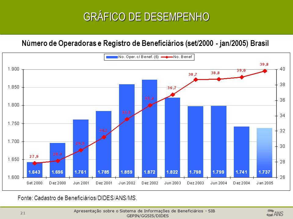 GRÁFICO DE DESEMPENHO Número de Operadoras e Registro de Beneficiários (set/2000 - jan/2005) Brasil.