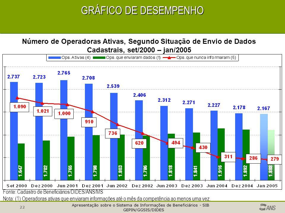 GRÁFICO DE DESEMPENHO Número de Operadoras Ativas, Segundo Situação de Envio de Dados Cadastrais, set/2000 – jan/2005.