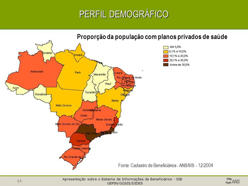 PERFIL DEMOGRÁFICO Proporção da população com planos privados de saúde