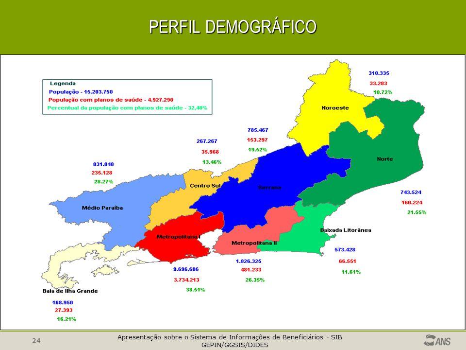 PERFIL DEMOGRÁFICO Competência dez/2004