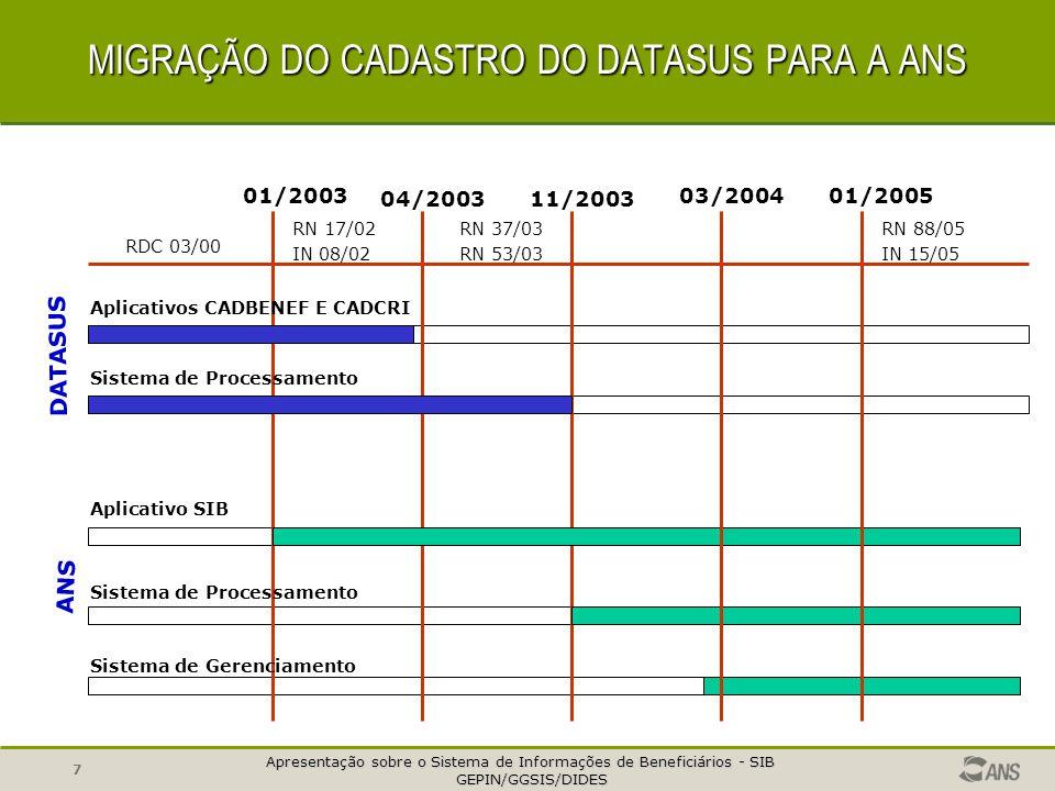 MIGRAÇÃO DO CADASTRO DO DATASUS PARA A ANS