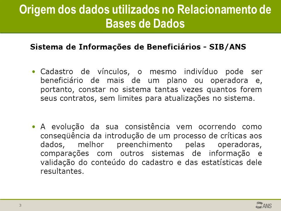 Origem dos dados utilizados no Relacionamento de Bases de Dados