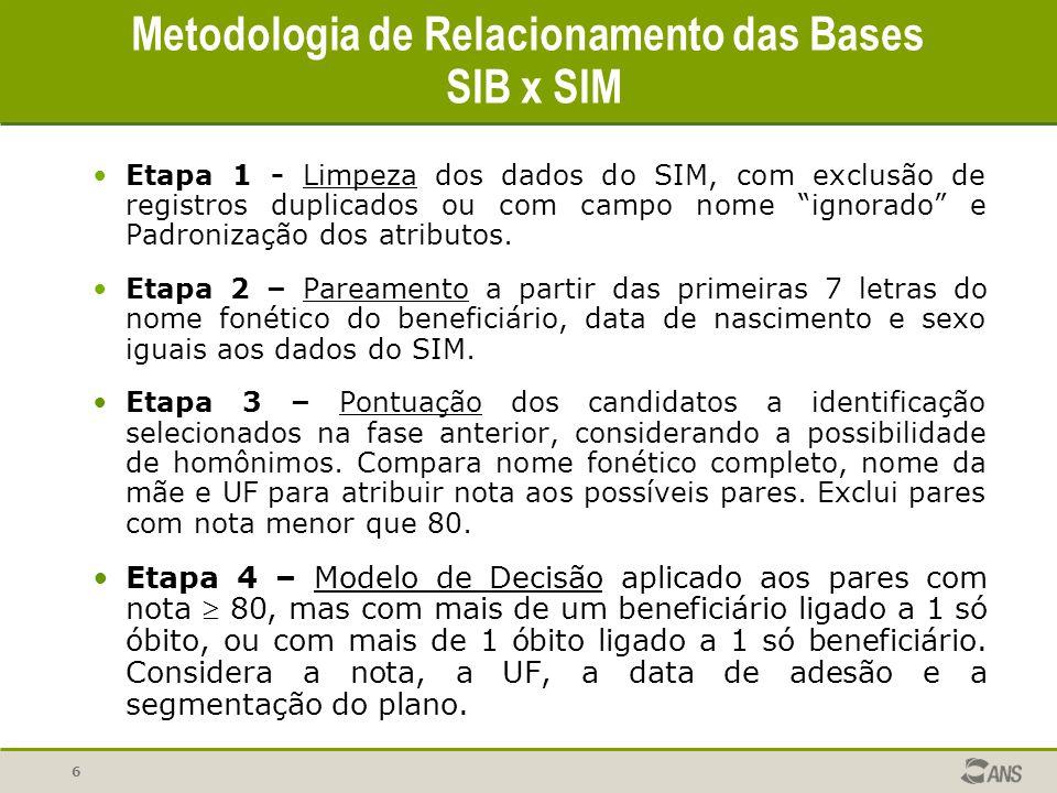 Metodologia de Relacionamento das Bases SIB x SIM