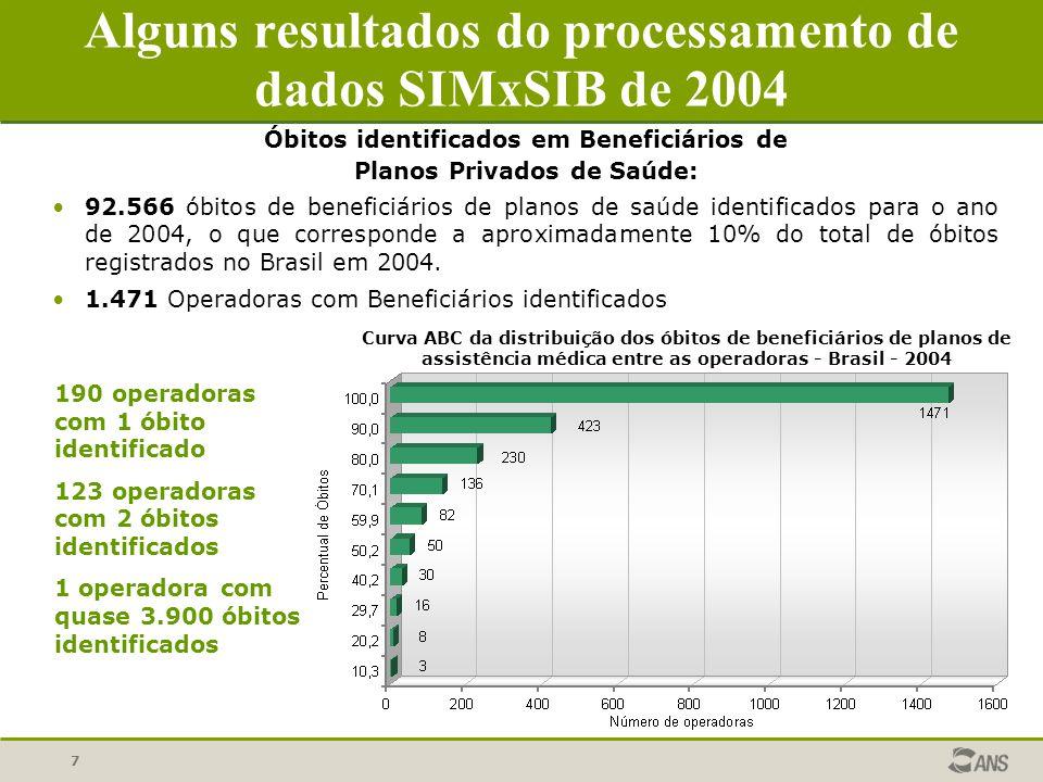 Alguns resultados do processamento de dados SIMxSIB de 2004