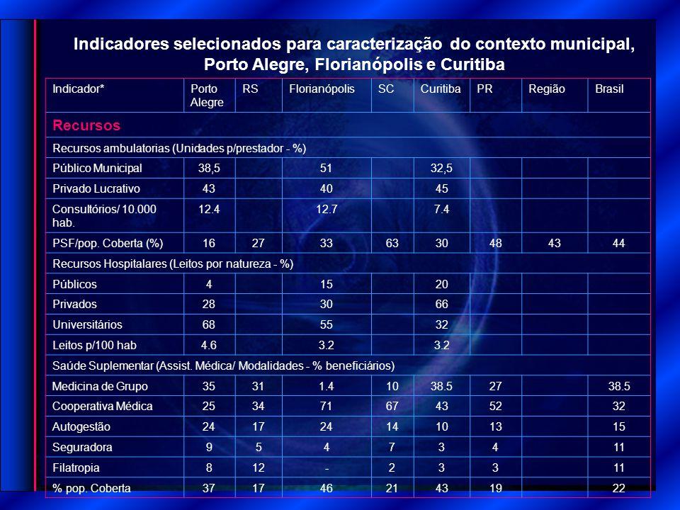 Indicadores selecionados para caracterização do contexto municipal, Porto Alegre, Florianópolis e Curitiba