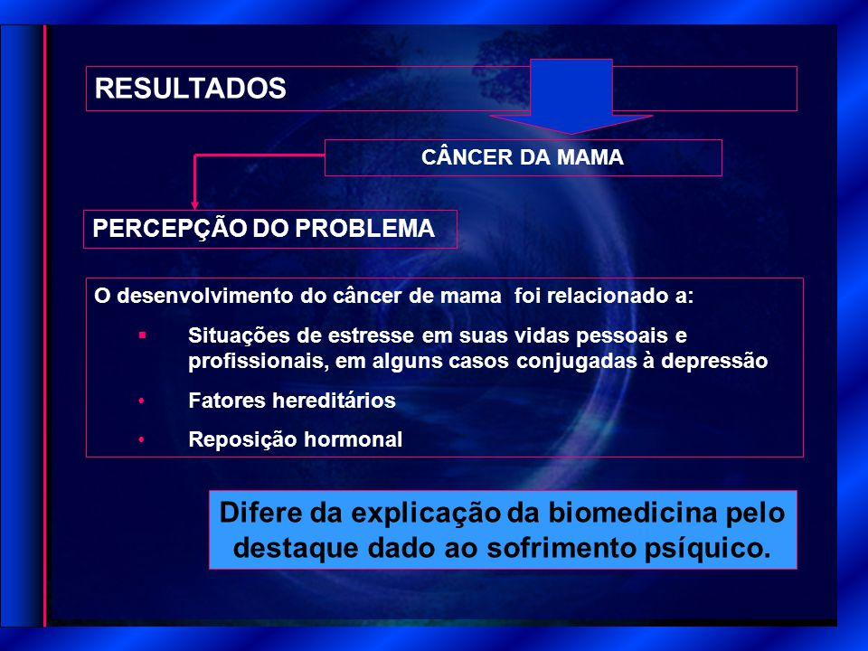 RESULTADOS CÂNCER DA MAMA. PERCEPÇÃO DO PROBLEMA. O desenvolvimento do câncer de mama foi relacionado a: