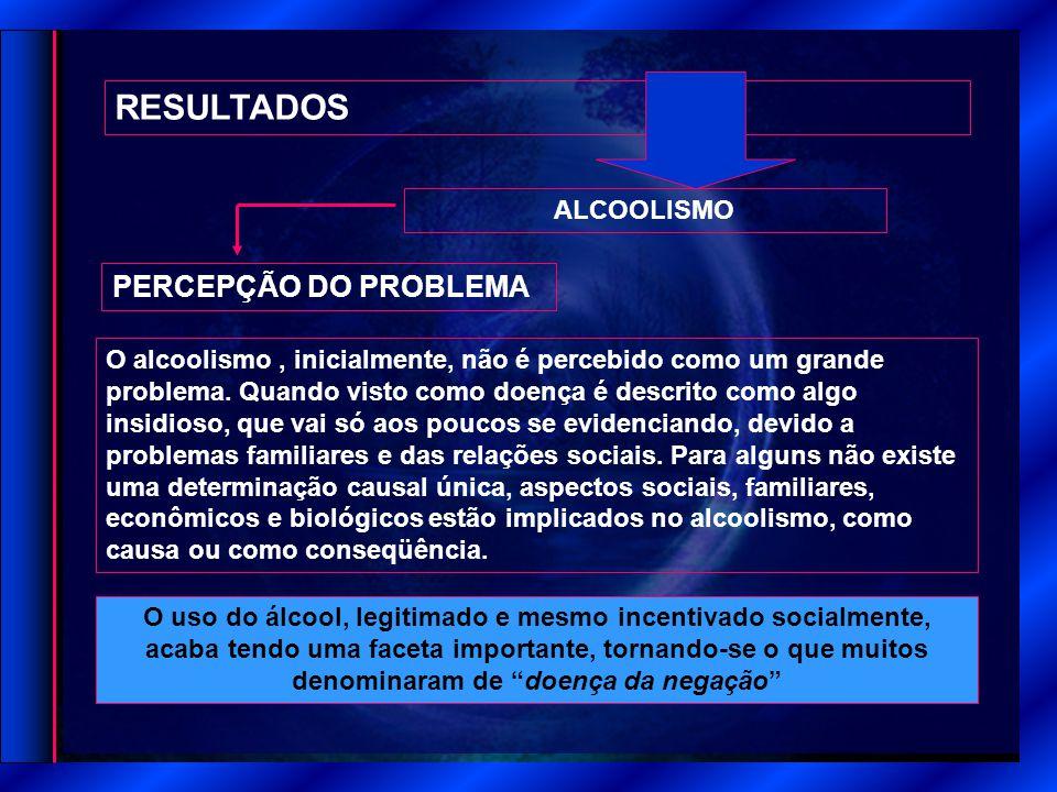 RESULTADOS PERCEPÇÃO DO PROBLEMA ALCOOLISMO