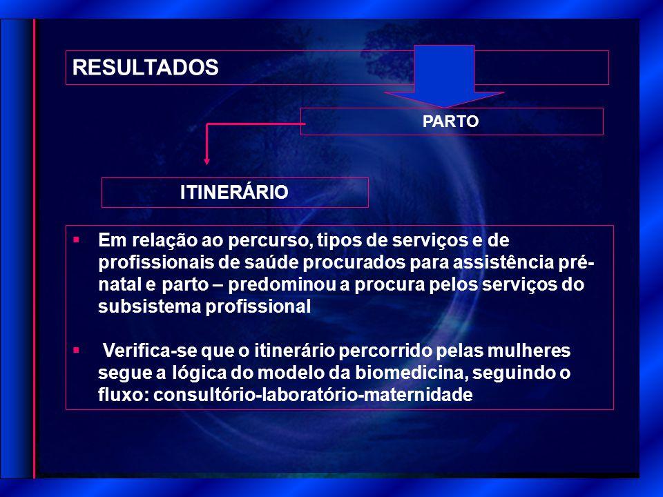 RESULTADOS ITINERÁRIO