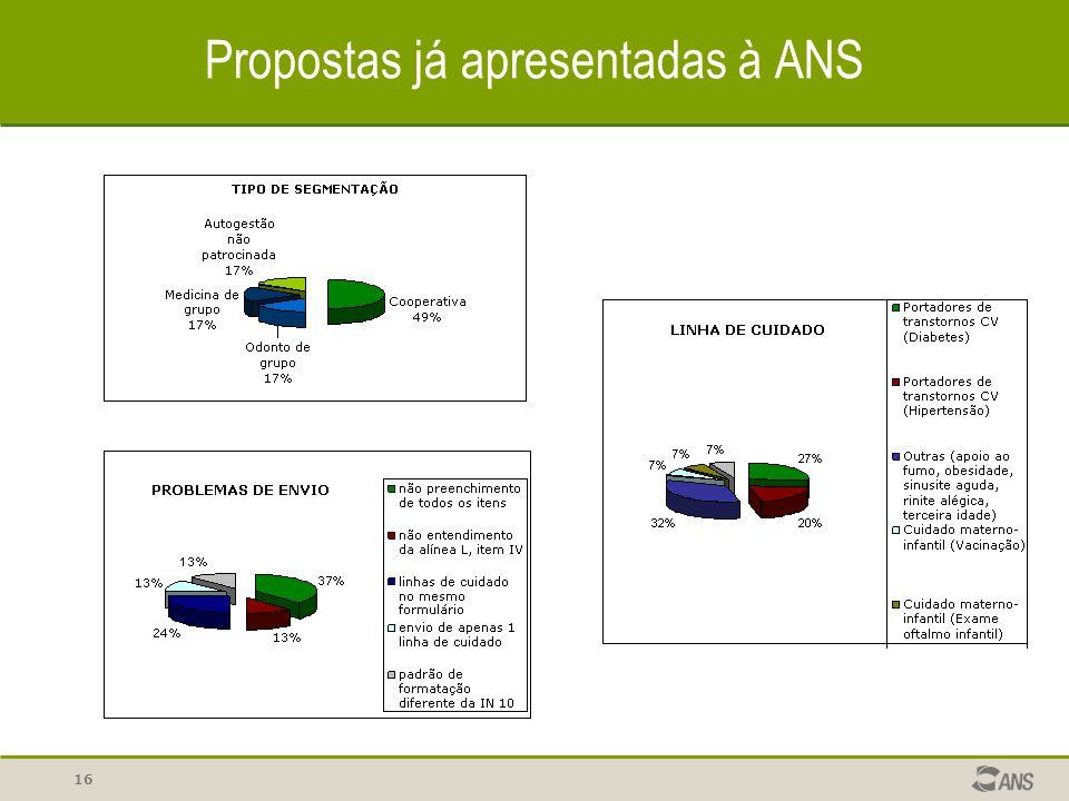 Propostas já apresentadas à ANS