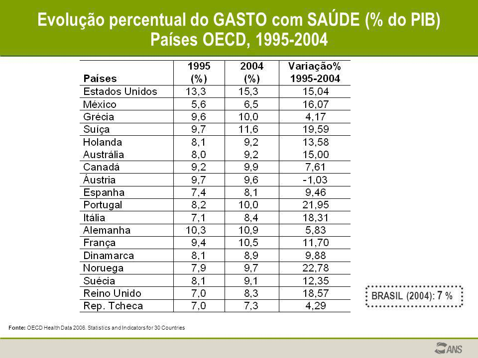 Evolução percentual do GASTO com SAÚDE (% do PIB) Países OECD, 1995-2004