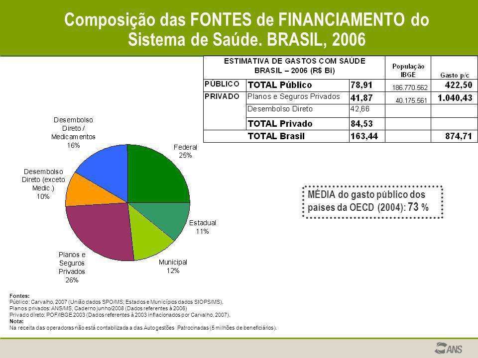 Composição das FONTES de FINANCIAMENTO do Sistema de Saúde