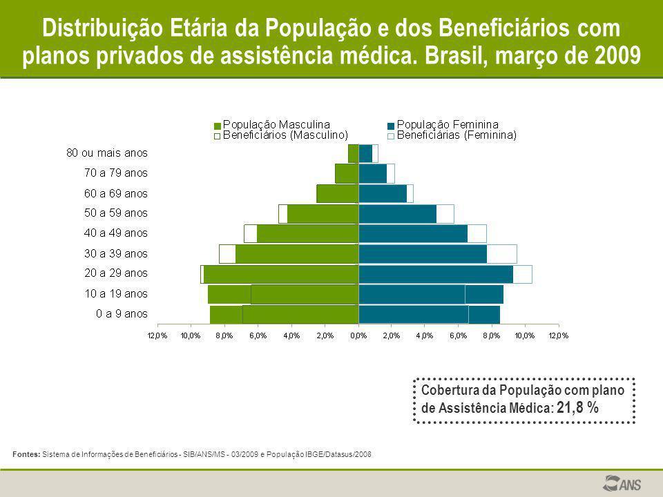 Distribuição Etária da População e dos Beneficiários com planos privados de assistência médica. Brasil, março de 2009