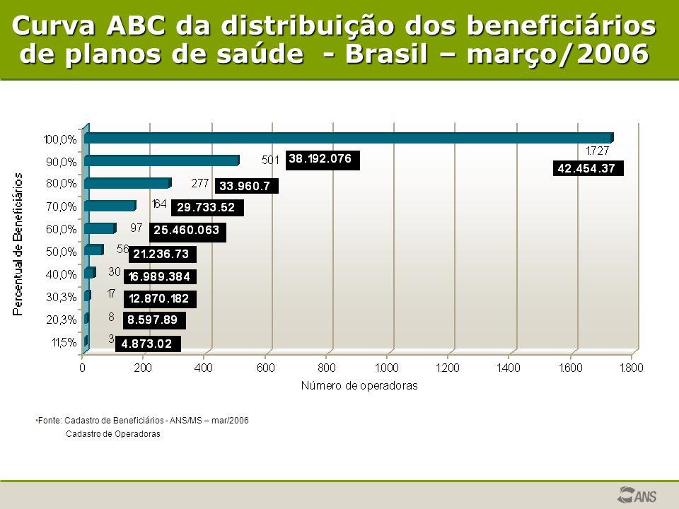 Curva ABC da distribuição dos beneficiários de planos de saúde - Brasil – março/2006