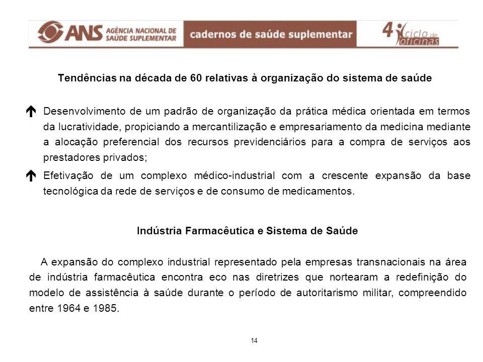 Evolução da indústria farmacêutica no Brasil