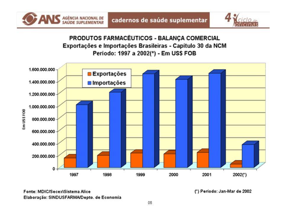 Mercado Farmacêutico-Brasil