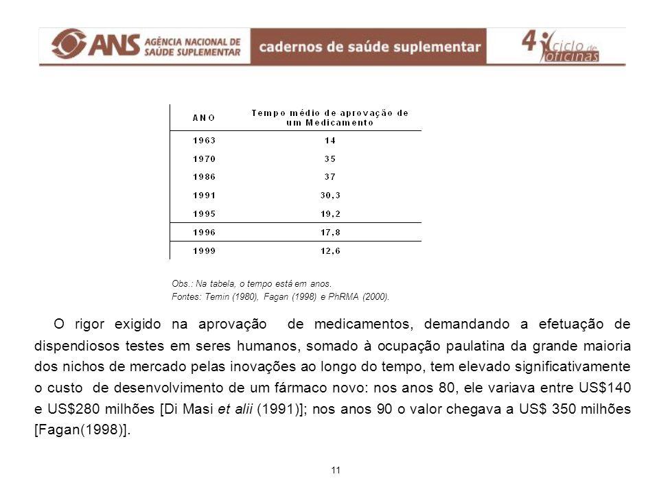 Distribuição dos 5 maiores laboratórios farmacêuticos no Brasil