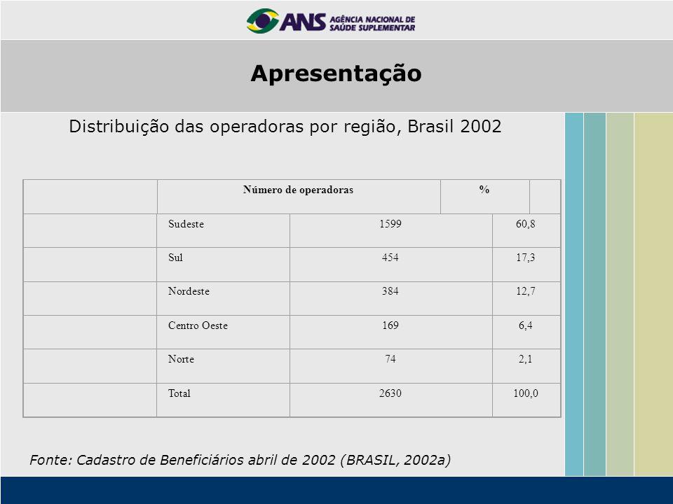 Apresentação Distribuição das operadoras por região, Brasil 2002