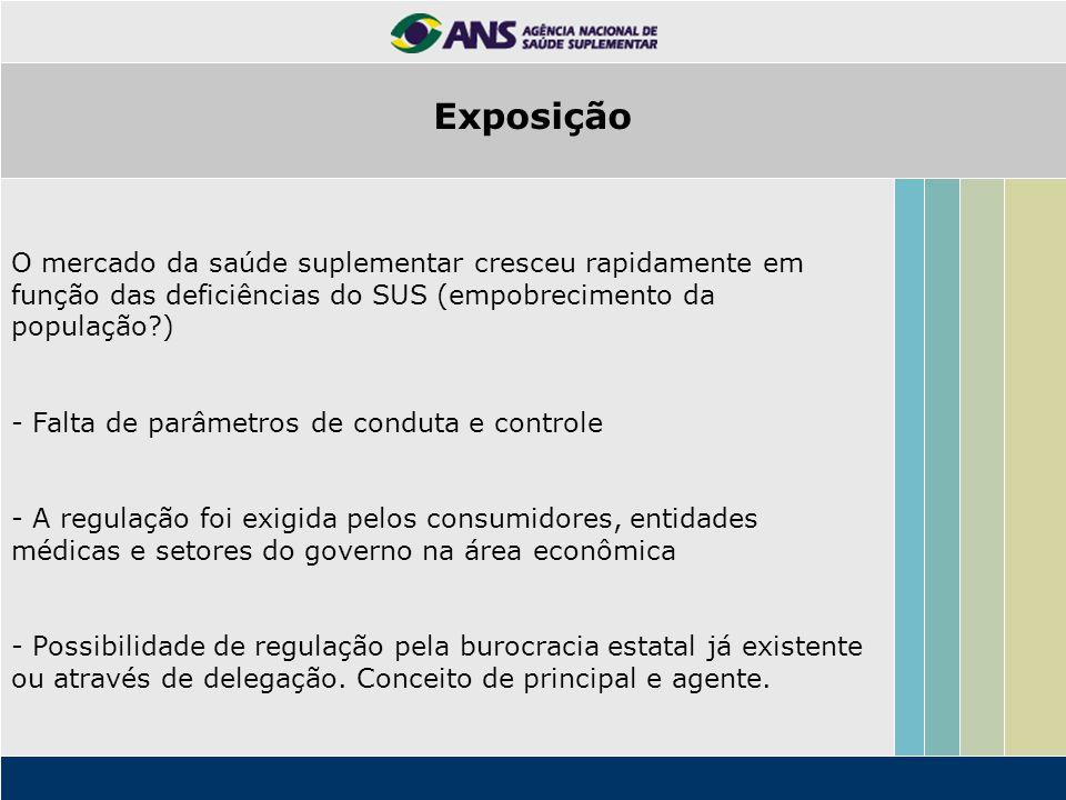 Exposição O mercado da saúde suplementar cresceu rapidamente em função das deficiências do SUS (empobrecimento da população )
