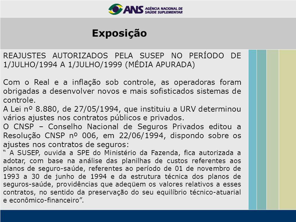 Exposição REAJUSTES AUTORIZADOS PELA SUSEP NO PERÍODO DE 1/JULHO/1994 A 1/JULHO/1999 (MÉDIA APURADA)