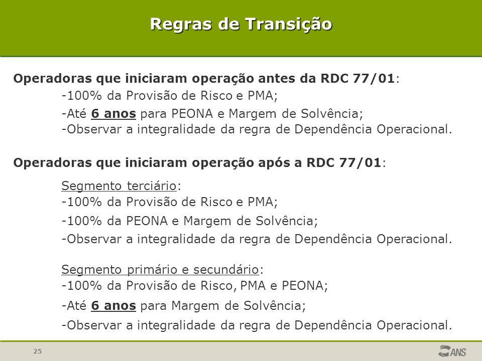 Regras de Transição Operadoras que iniciaram operação antes da RDC 77/01: 100% da Provisão de Risco e PMA;