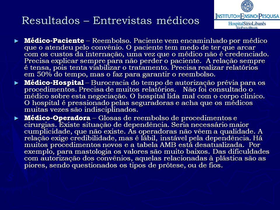 Resultados – Entrevistas médicos