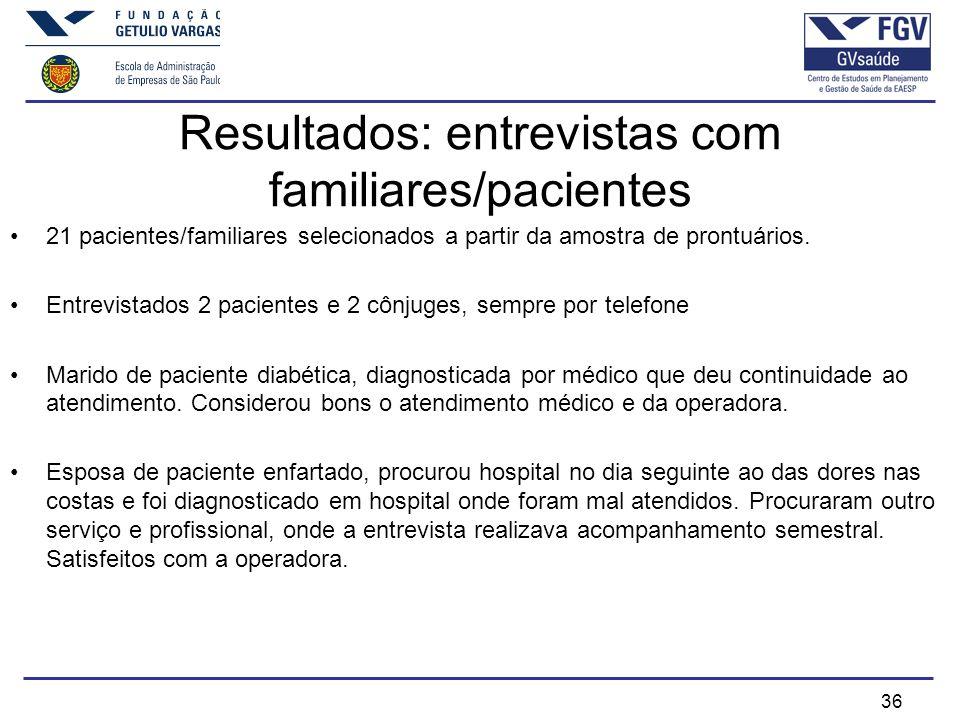 Resultados: entrevistas com familiares/pacientes