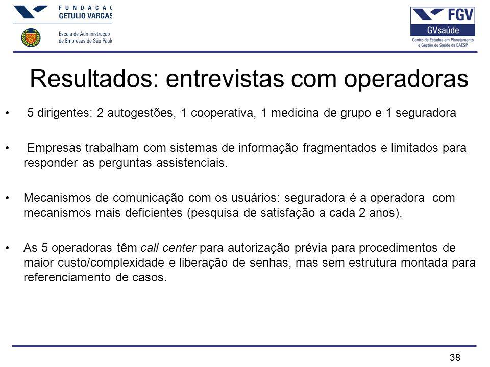 Resultados: entrevistas com operadoras