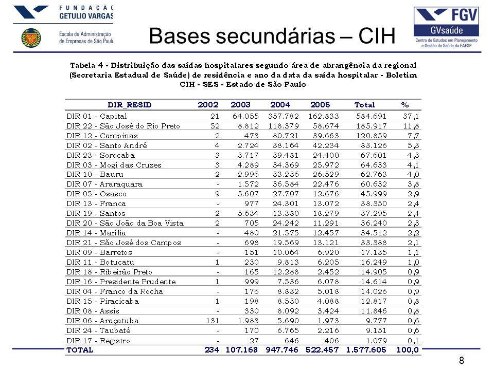 Bases secundárias – CIH