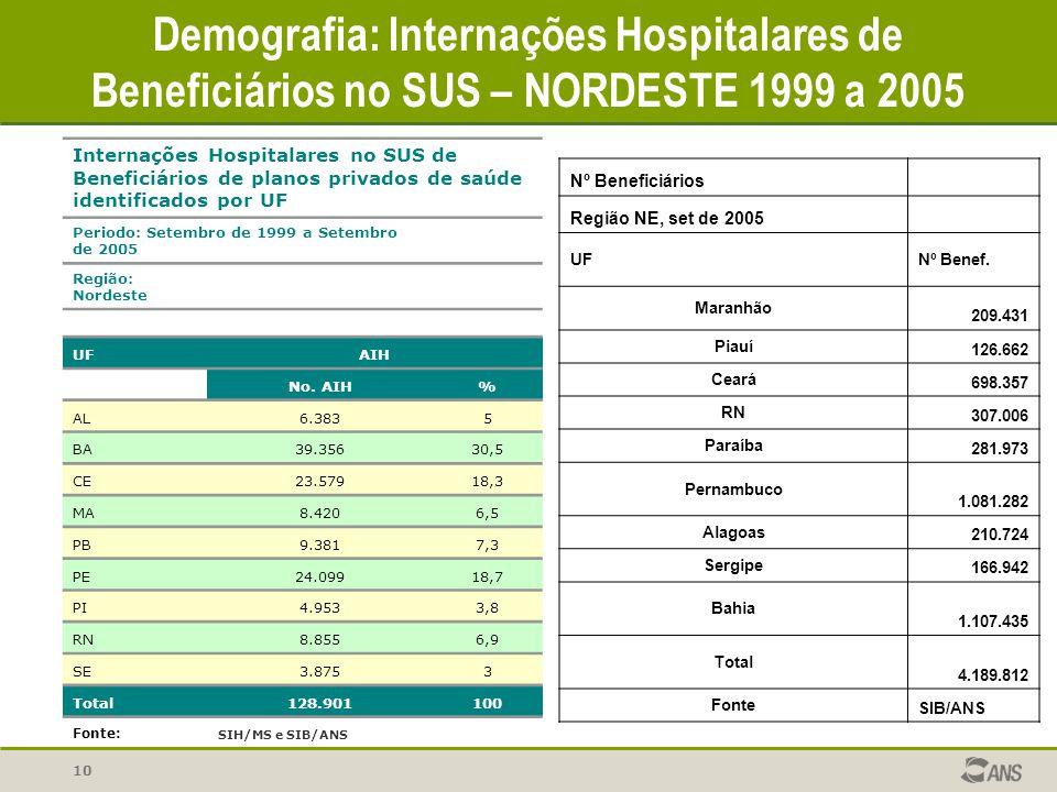 Demografia: Internações Hospitalares de Beneficiários no SUS – NORDESTE 1999 a 2005