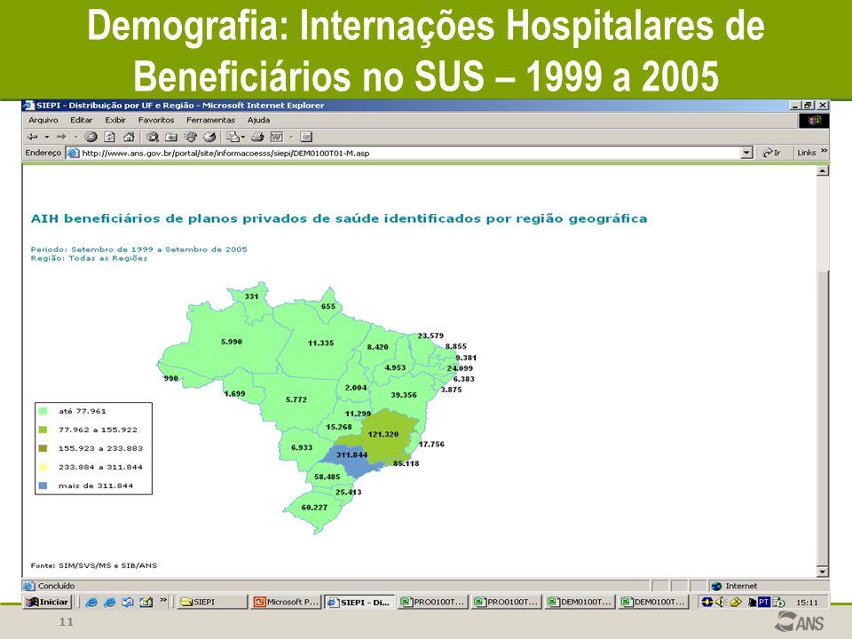 Demografia: Internações Hospitalares de Beneficiários no SUS – 1999 a 2005