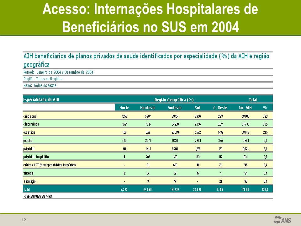 Acesso: Internações Hospitalares de Beneficiários no SUS em 2004