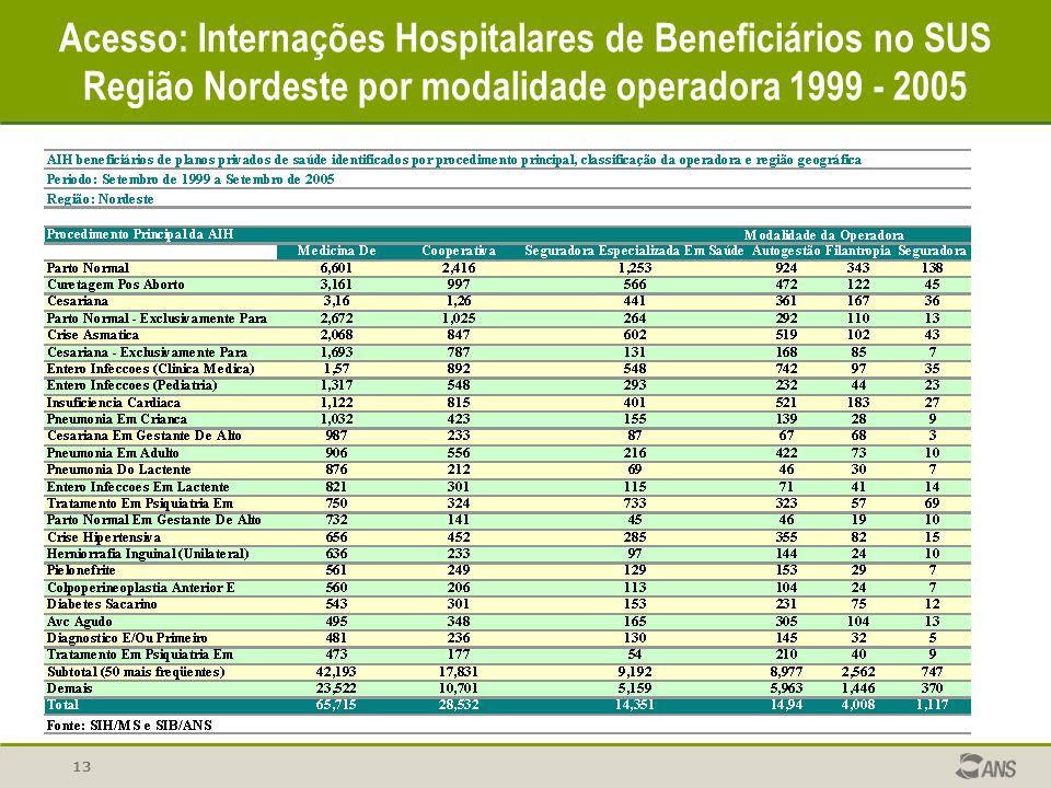 Acesso: Internações Hospitalares de Beneficiários no SUS Região Nordeste por modalidade operadora 1999 - 2005