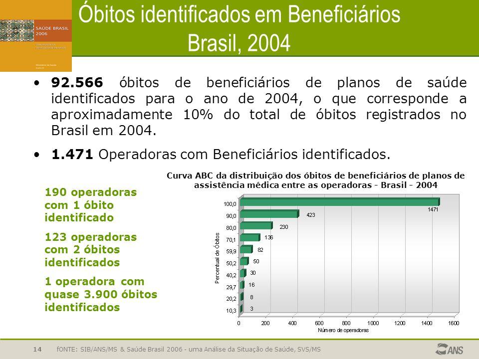 Óbitos identificados em Beneficiários Brasil, 2004