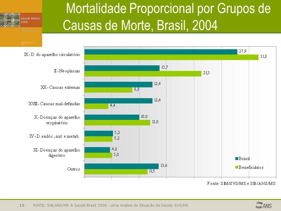 Mortalidade Proporcional por Grupos de Causas de Morte, Brasil, 2004
