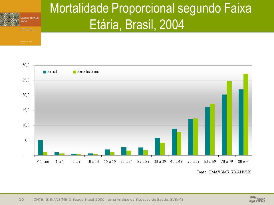 Mortalidade Proporcional segundo Faixa Etária, Brasil, 2004