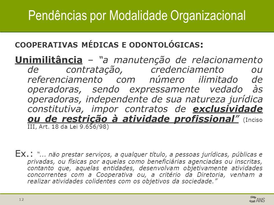 Pendências por Modalidade Organizacional