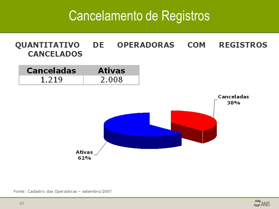 Cancelamento de Registros