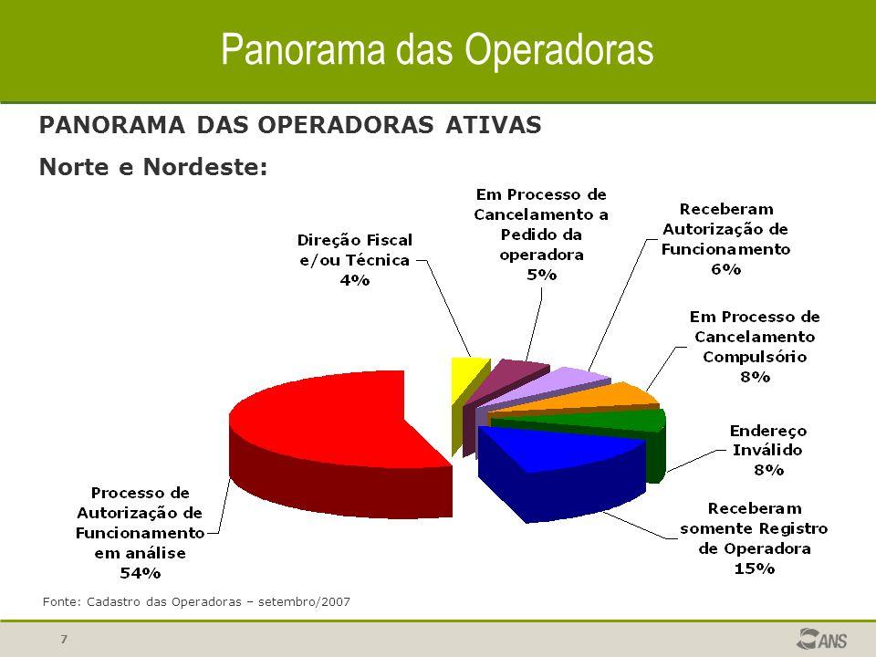 Panorama das Operadoras