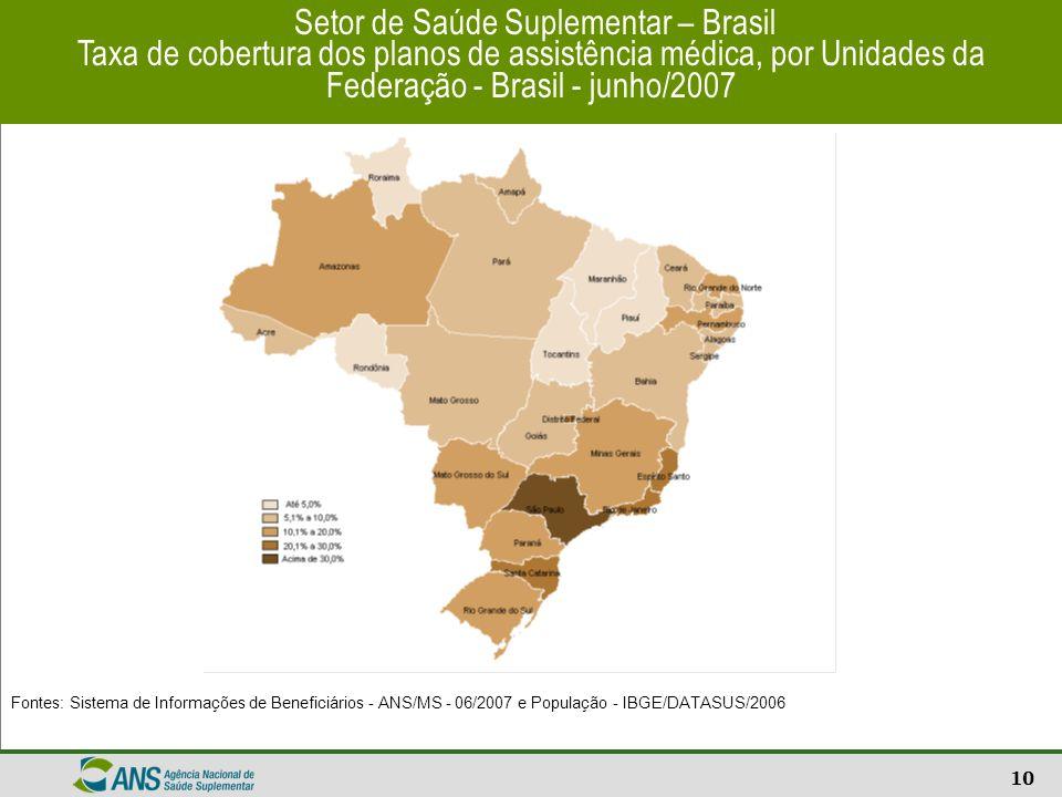 Setor de Saúde Suplementar – Brasil Taxa de cobertura dos planos de assistência médica, por Unidades da Federação - Brasil - junho/2007