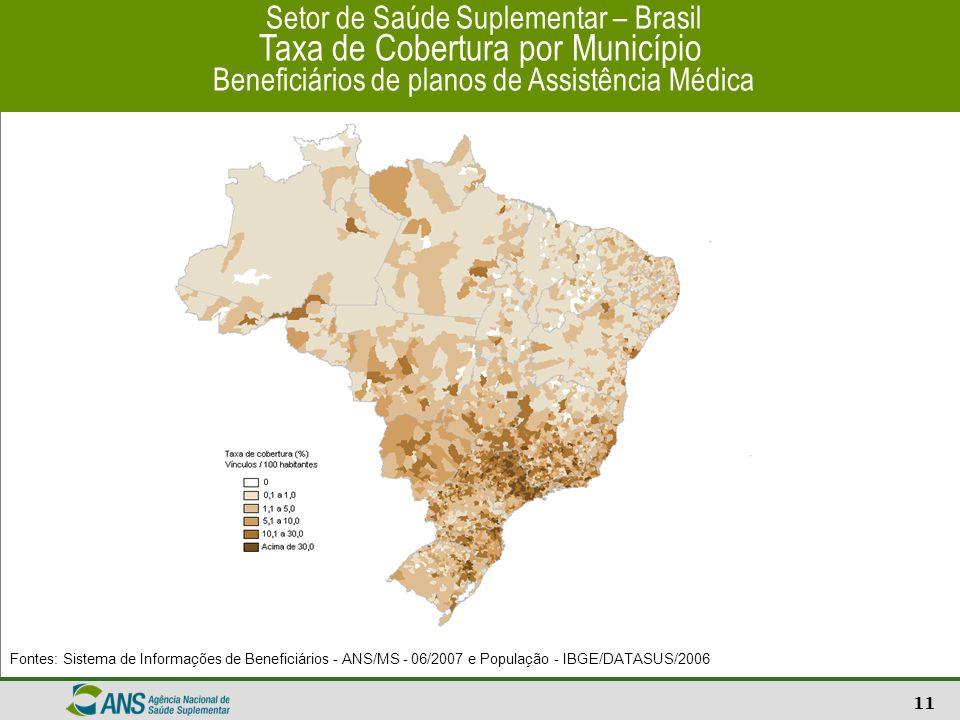 Setor de Saúde Suplementar – Brasil Taxa de Cobertura por Município Beneficiários de planos de Assistência Médica