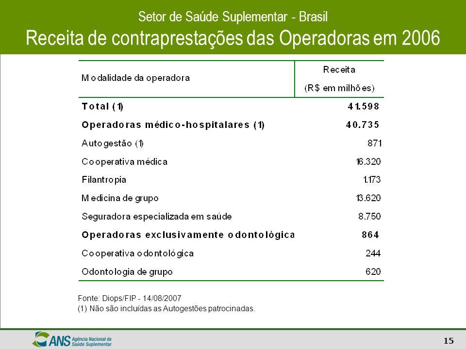 Receita de contraprestações das Operadoras em 2006